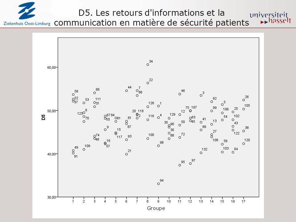 D5. Les retours d informations et la communication en matière de sécurité patients Groupe