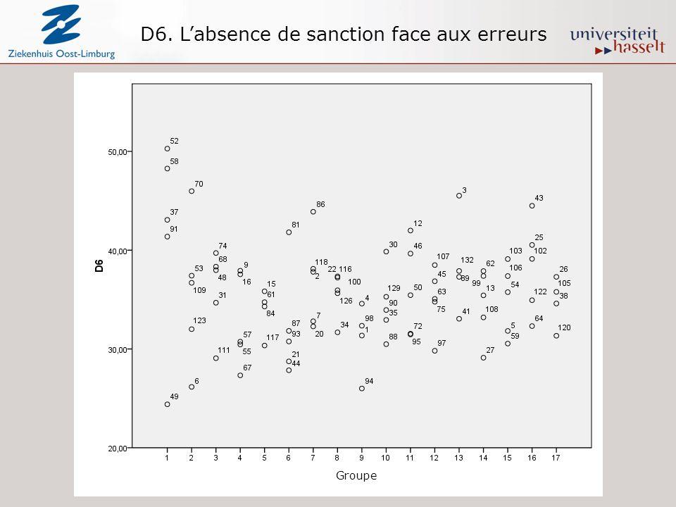 D6. Labsence de sanction face aux erreurs Groupe