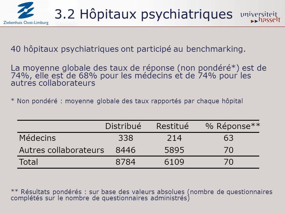40 hôpitaux psychiatriques ont participé au benchmarking. La moyenne globale des taux de réponse (non pondéré*) est de 74%, elle est de 68% pour les m