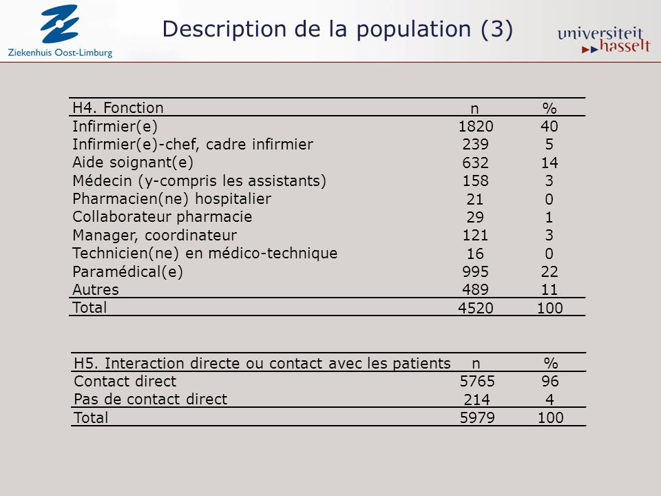 Description de la population (3) H4.