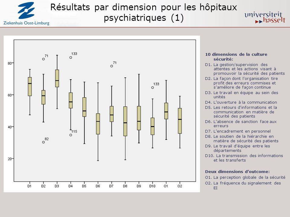 Résultats par dimension pour les hôpitaux psychiatriques (1) 10 dimensions de la culture sécurité: D1. La gestion/supervision des attentes et les acti