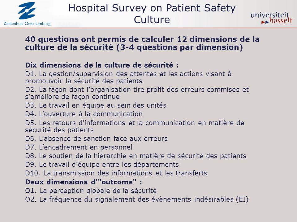 Résultats par dimension pour les hôpitaux aigus (1) 10 dimensions de la culture sécurité: D1.