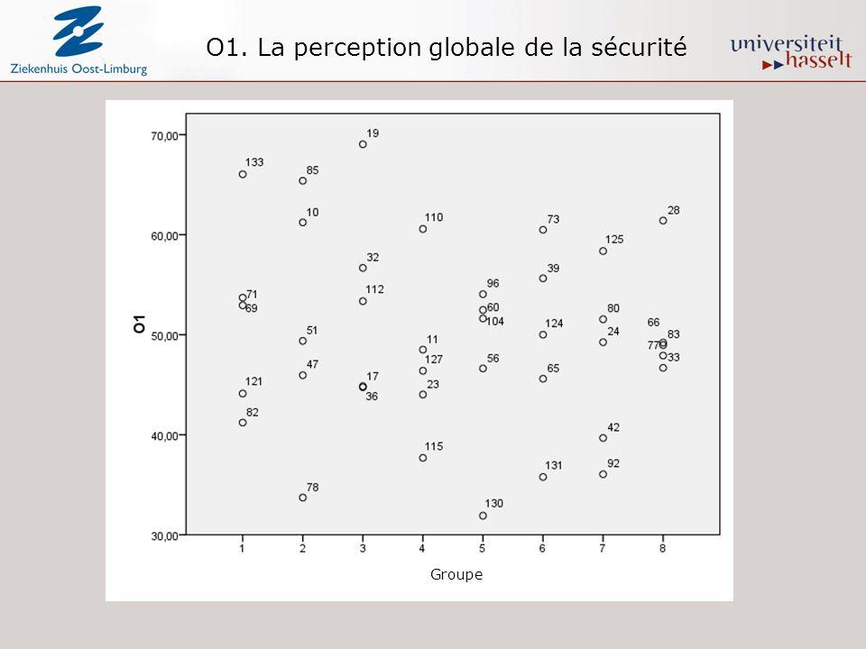 O1. La perception globale de la sécurité Groupe