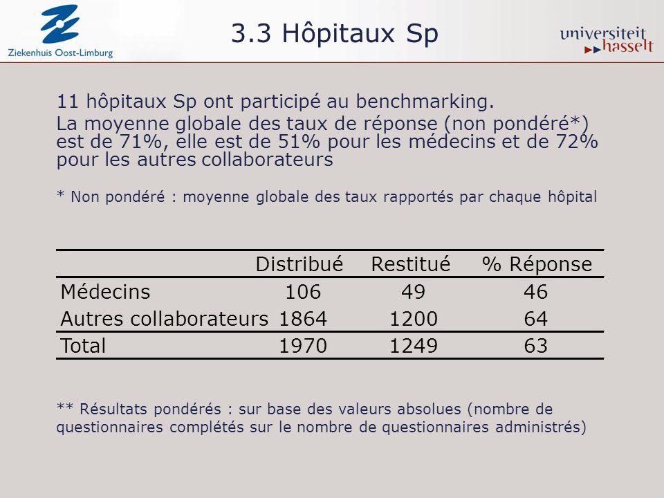 3.3 Hôpitaux Sp 11 hôpitaux Sp ont participé au benchmarking. La moyenne globale des taux de réponse (non pondéré*) est de 71%, elle est de 51% pour l