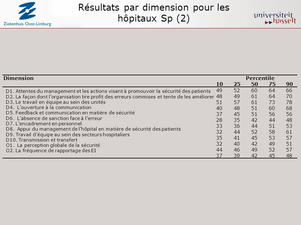 Résultats par dimension pour les hôpitaux Sp (2) DimensionPercentile 1025507590 4952606466 4849616470 5157617378 4048516068 37455156 2835424448 333644
