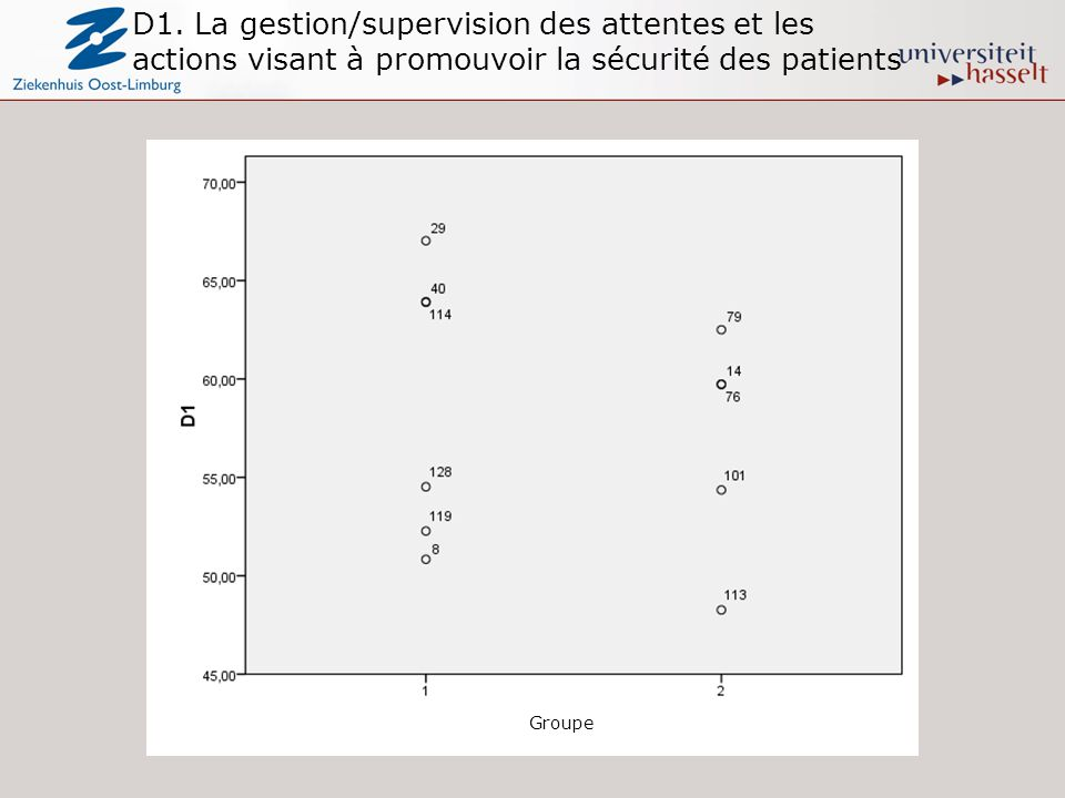 D1. La gestion/supervision des attentes et les actions visant à promouvoir la sécurité des patients Groupe