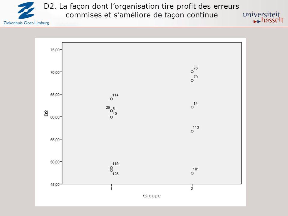 D2. La façon dont lorganisation tire profit des erreurs commises et saméliore de façon continue Groupe