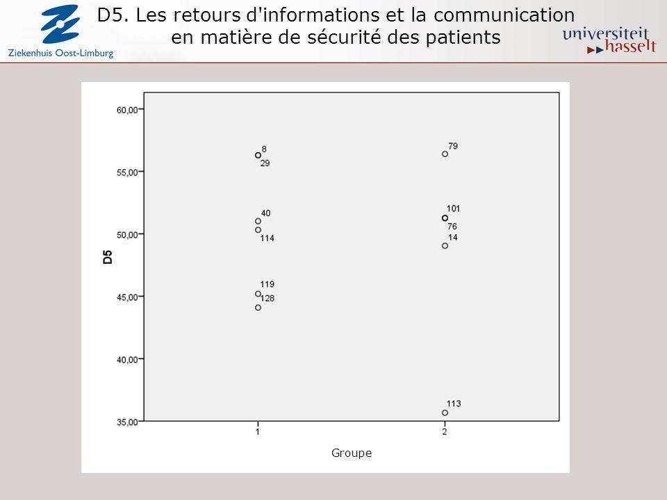 D5. Les retours d'informations et la communication en matière de sécurité des patients Groupe