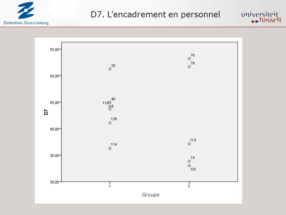 D7. Lencadrement en personnel Groupe