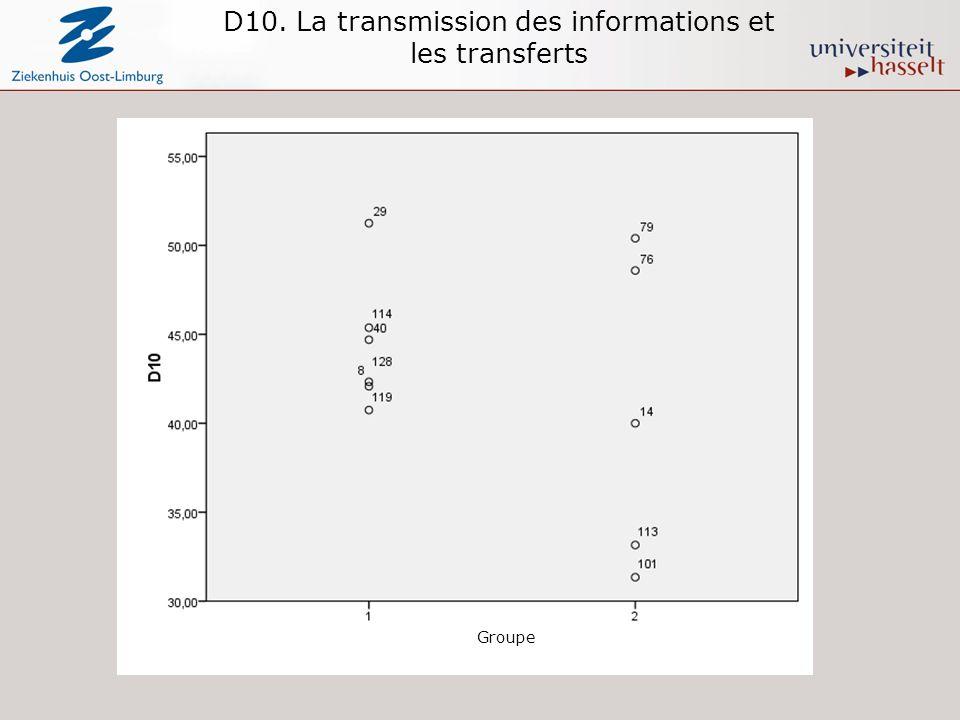 D10. La transmission des informations et les transferts Groupe