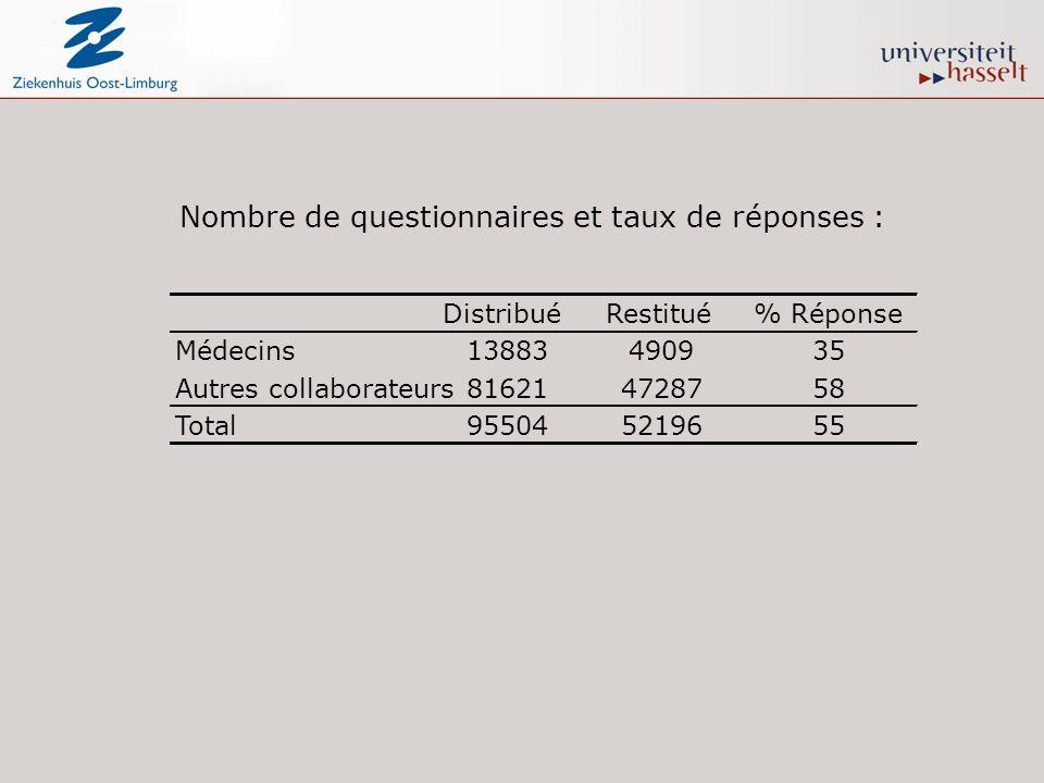 Nombre de questionnaires et taux de réponses : DistribuéRestitué% Réponse Médecins13883490935 Autres collaborateurs816214728758 Total955045219655