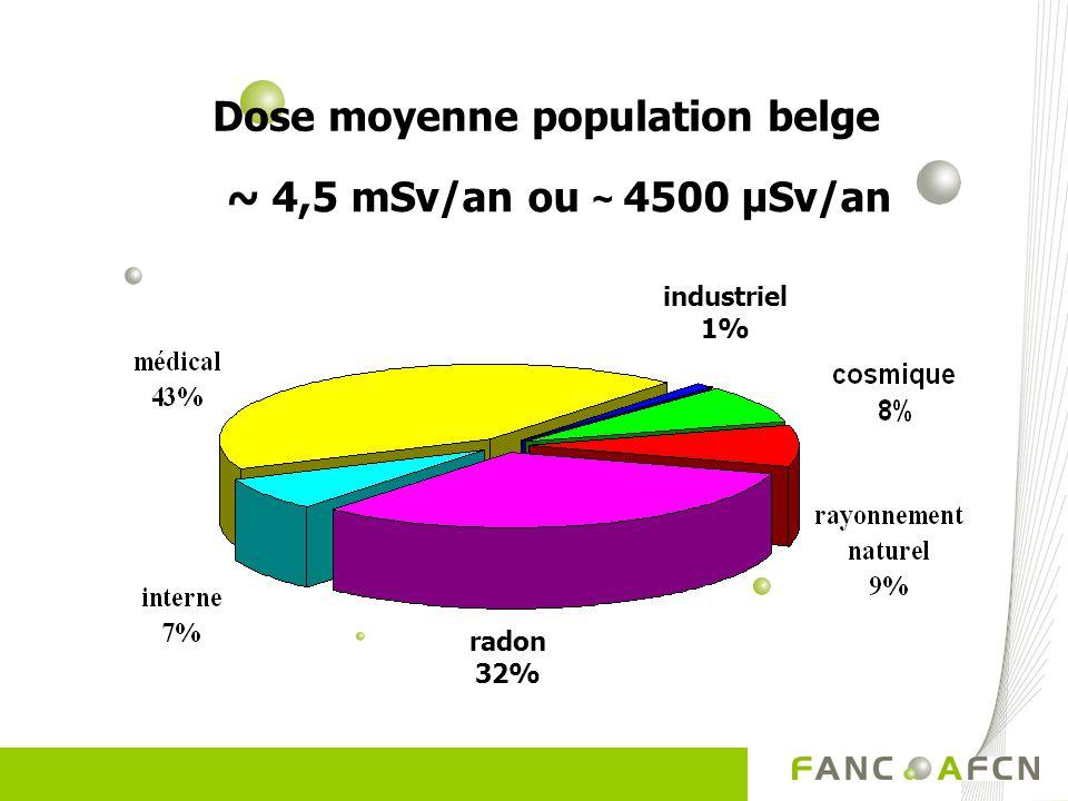 Dose moyenne population belge ~ 4,5 mSv/an ou ~ 4500 µSv/an industriel 1% radon 32%