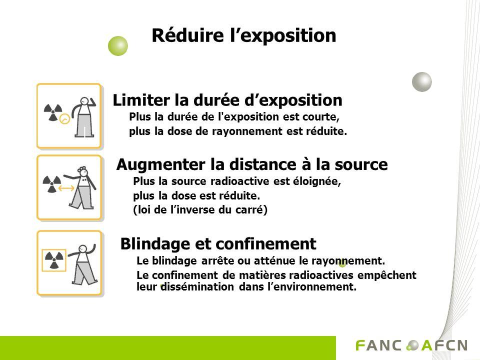Réduire lexposition Limiter la durée dexposition Plus la durée de l'exposition est courte, plus la dose de rayonnement est réduite. Blindage et confin