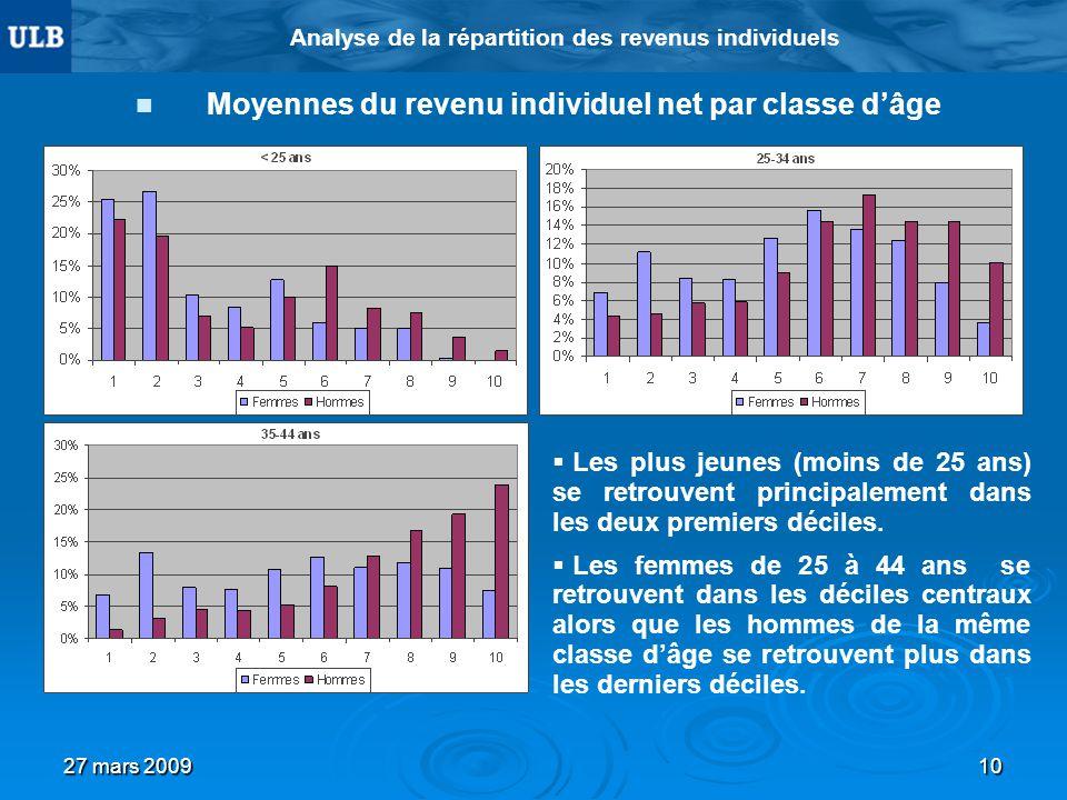 27 mars 200910 Analyse de la répartition des revenus individuels Moyennes du revenu individuel net par classe dâge Les plus jeunes (moins de 25 ans) se retrouvent principalement dans les deux premiers déciles.