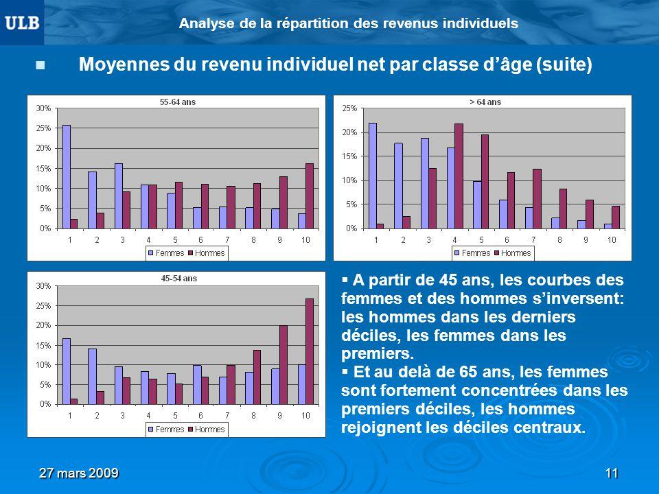 27 mars 200911 Analyse de la répartition des revenus individuels Moyennes du revenu individuel net par classe dâge (suite) A partir de 45 ans, les courbes des femmes et des hommes sinversent: les hommes dans les derniers déciles, les femmes dans les premiers.