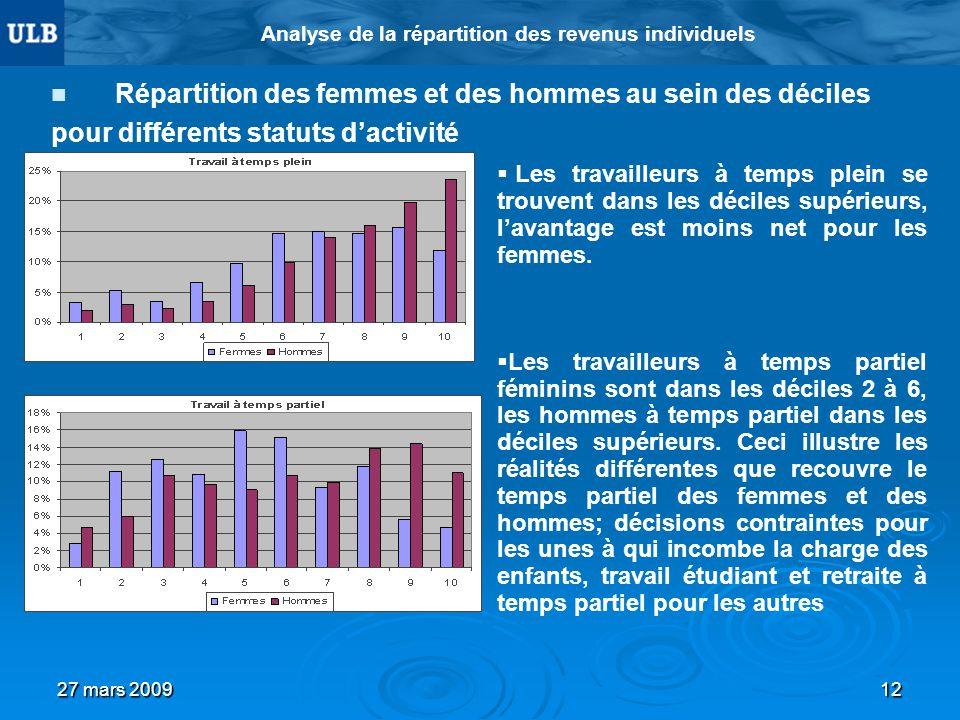 27 mars 200912 Analyse de la répartition des revenus individuels Répartition des femmes et des hommes au sein des déciles pour différents statuts dact