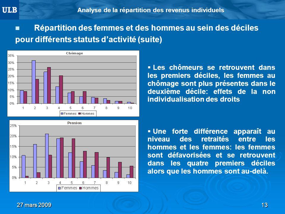 27 mars 200913 Analyse de la répartition des revenus individuels Répartition des femmes et des hommes au sein des déciles pour différents statuts dact