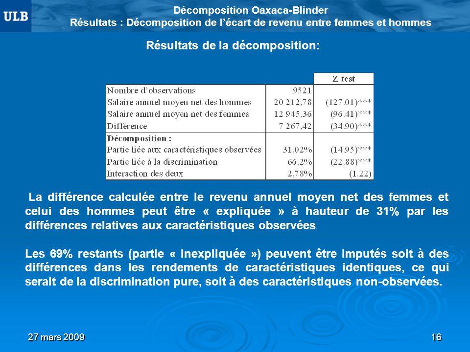 27 mars 200916 Décomposition Oaxaca-Blinder Résultats : Décomposition de lécart de revenu entre femmes et hommes Résultats de la décomposition: La dif