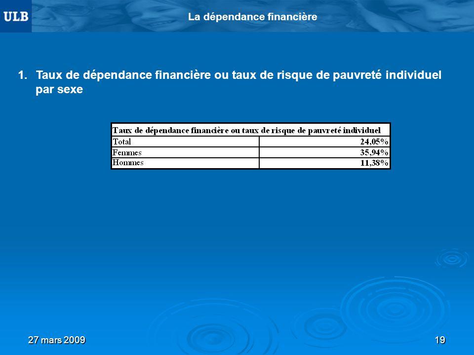 27 mars 200919 La dépendance financière 1.Taux de dépendance financière ou taux de risque de pauvreté individuel par sexe