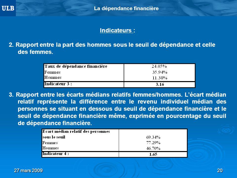 27 mars 200920 La dépendance financière Indicateurs : 2. Rapport entre la part des hommes sous le seuil de dépendance et celle des femmes. 3. Rapport