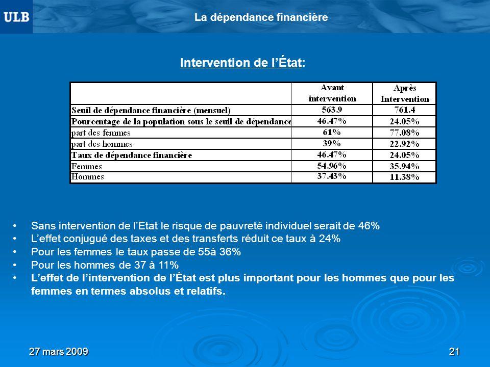 27 mars 200921 La dépendance financière Intervention de lÉtat: Sans intervention de lEtat le risque de pauvreté individuel serait de 46% Leffet conjug
