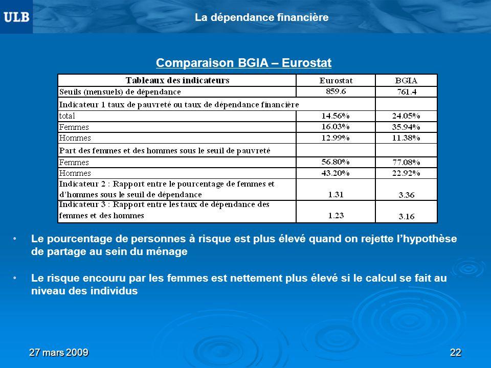 27 mars 200922 La dépendance financière Comparaison BGIA – Eurostat Le pourcentage de personnes à risque est plus élevé quand on rejette lhypothèse de partage au sein du ménage Le risque encouru par les femmes est nettement plus élevé si le calcul se fait au niveau des individus