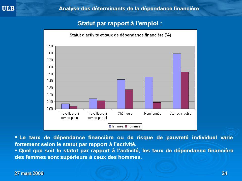 27 mars 200924 Analyse des déterminants de la dépendance financière Statut par rapport à l emploi : Le taux de dépendance financière ou de risque de pauvreté individuel varie fortement selon le statut par rapport à lactivité.