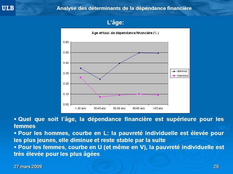 27 mars 200925 Analyse des déterminants de la dépendance financière Lâge: Quel que soit lâge, la dépendance financière est supérieure pour les femmes Pour les hommes, courbe en L: la pauvreté individuelle est élevée pour les plus jeunes, elle diminue et reste stable par la suite Pour les femmes, courbe en U (et même en V), la pauvreté individuelle est très élevée pour les plus âgées