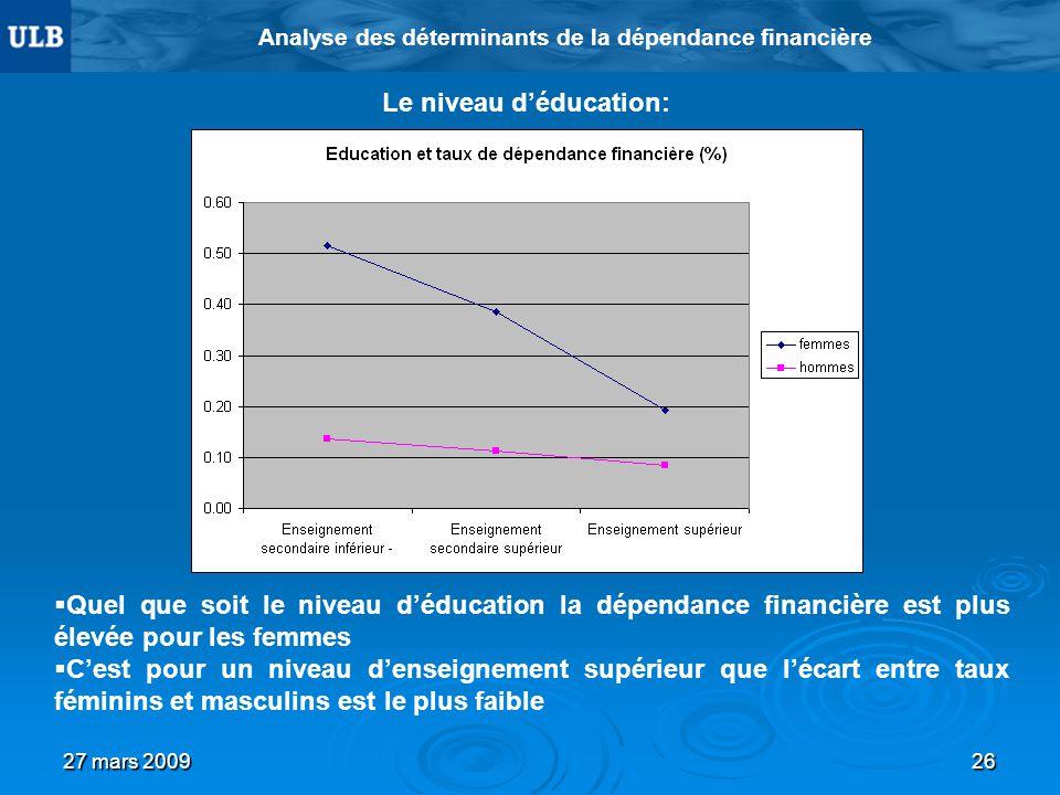 27 mars 200926 Analyse des déterminants de la dépendance financière Le niveau déducation: Quel que soit le niveau déducation la dépendance financière est plus élevée pour les femmes Cest pour un niveau denseignement supérieur que lécart entre taux féminins et masculins est le plus faible
