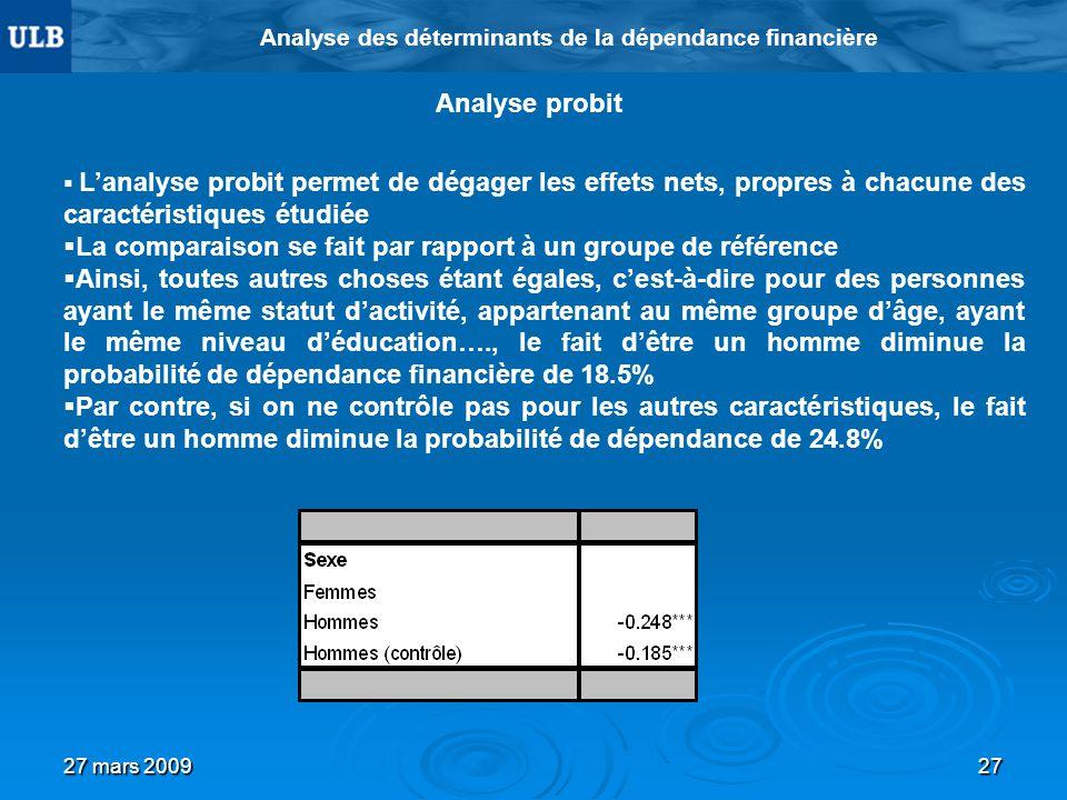 27 mars 200927 Analyse des déterminants de la dépendance financière Analyse probit Lanalyse probit permet de dégager les effets nets, propres à chacun
