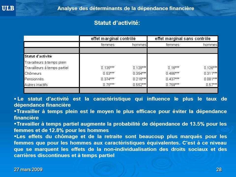 27 mars 200928 Analyse des déterminants de la dépendance financière Statut dactivité: Le statut dactivité est la caractéristique qui influence le plus