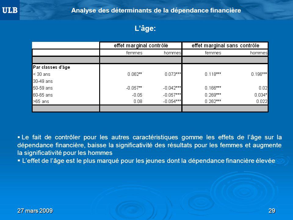 27 mars 200929 Analyse des déterminants de la dépendance financière Lâge: Le fait de contrôler pour les autres caractéristiques gomme les effets de lâ