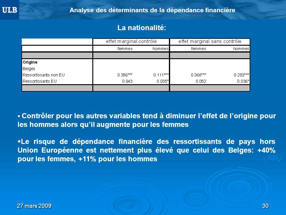 27 mars 200930 Analyse des déterminants de la dépendance financière La nationalité: Contrôler pour les autres variables tend à diminuer leffet de lori