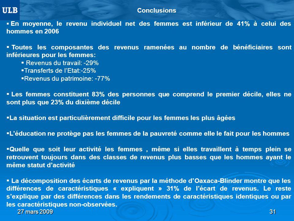 27 mars 200931 Conclusions En moyenne, le revenu individuel net des femmes est inférieur de 41% à celui des hommes en 2006 Toutes les composantes des