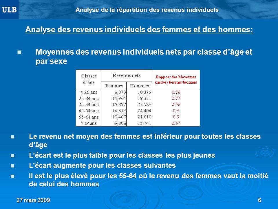 27 mars 20096 Analyse de la répartition des revenus individuels Analyse des revenus individuels des femmes et des hommes: Moyennes des revenus individ