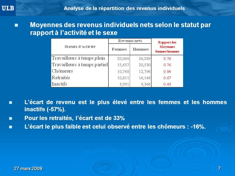 27 mars 20097 Analyse de la répartition des revenus individuels Moyennes des revenus individuels nets selon le statut par rapport à lactivité et le sexe Lécart de revenu est le plus élevé entre les femmes et les hommes inactifs (-57%).