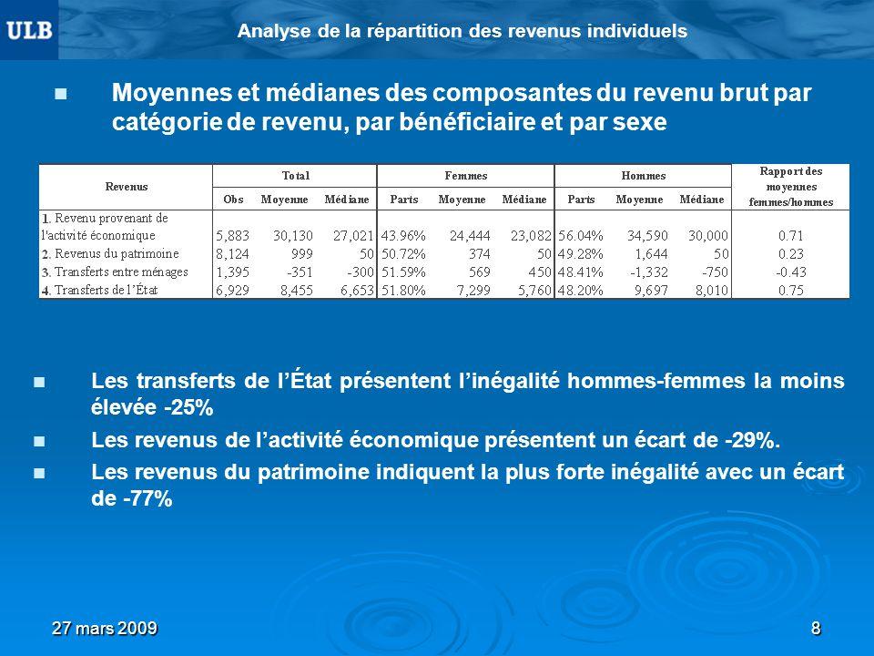 27 mars 20098 Analyse de la répartition des revenus individuels Moyennes et médianes des composantes du revenu brut par catégorie de revenu, par bénéf