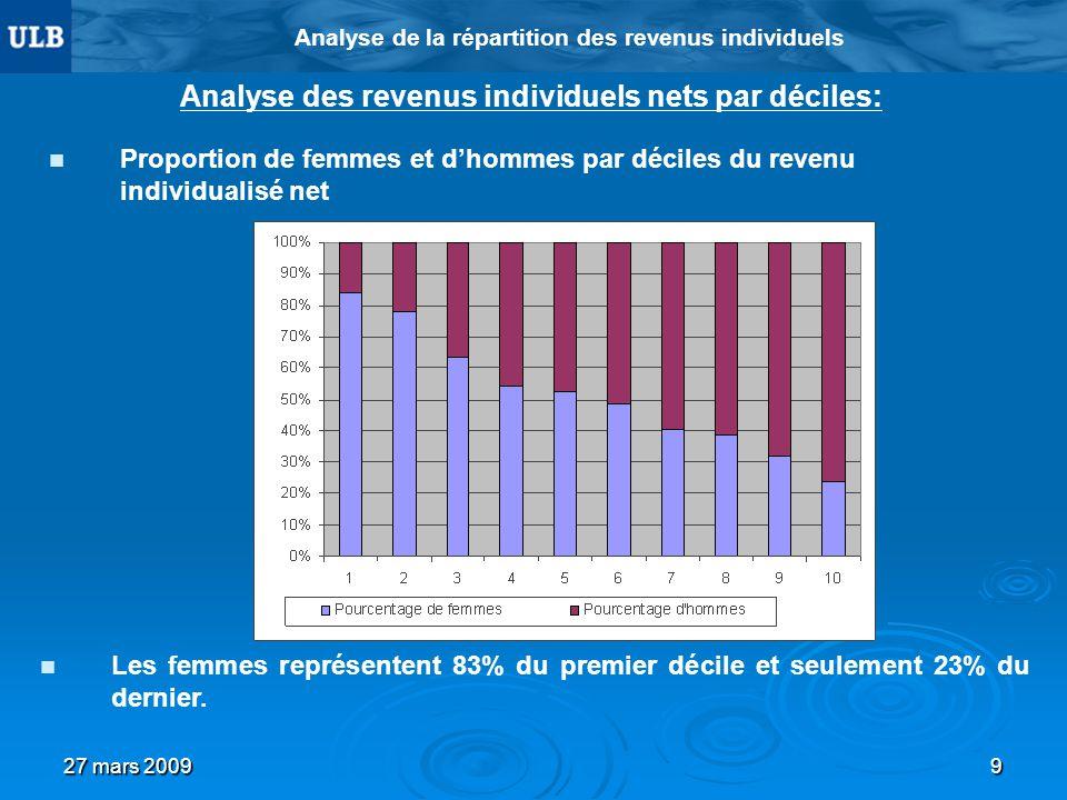 27 mars 20099 Analyse de la répartition des revenus individuels Analyse des revenus individuels nets par déciles: Proportion de femmes et dhommes par déciles du revenu individualisé net Les femmes représentent 83% du premier décile et seulement 23% du dernier.