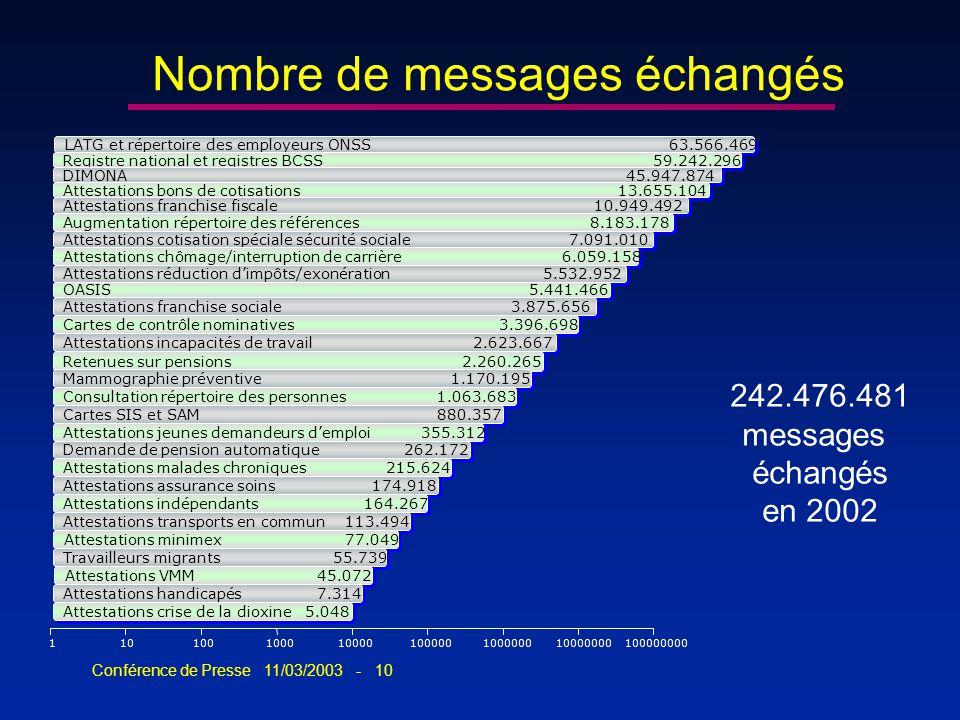 Conférence de Presse 11/03/2003 - 10 242.476.481 messages échangés en 2002 110100100010000100000100000010000000 100000000 LATG et répertoire des emplo
