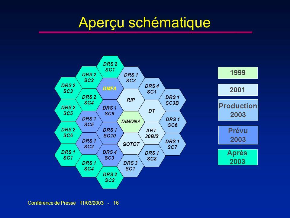 Conférence de Presse 11/03/2003 - 16 Aperçu schématique DIMONA GOTOT ART. 30BIS DT RIP DRS 3 SC1 DRS 1 SC8 DRS 4 SC1 DRS 1 SC3 DRS 1 SC3B DRS 1 SC6 DR
