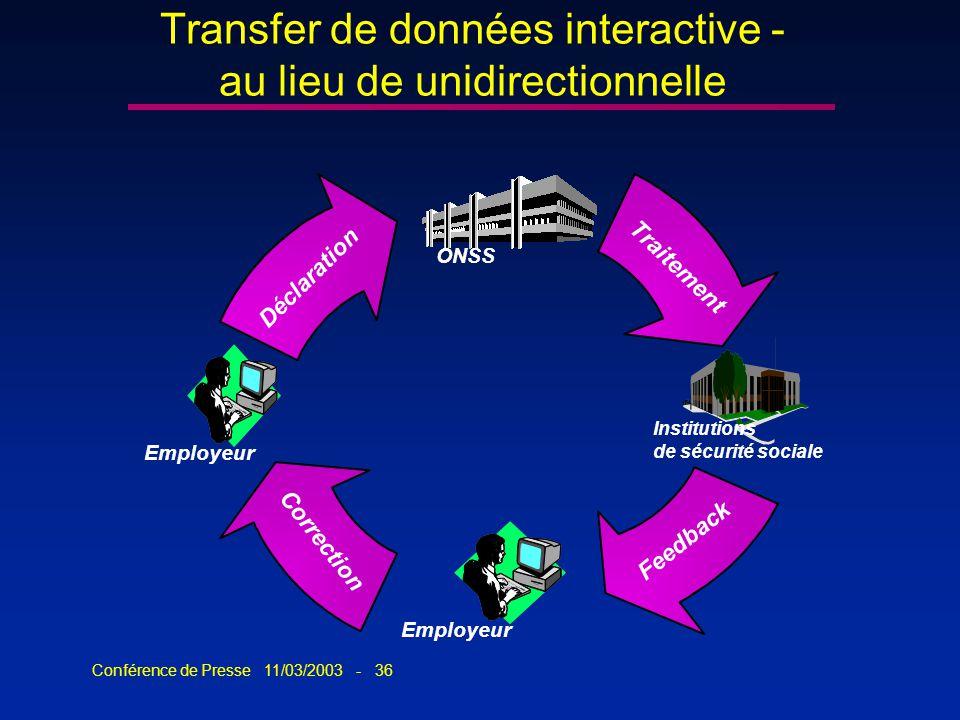 Conférence de Presse 11/03/2003 - 36 Transfer de données interactive - au lieu de unidirectionnelle Employeur ONSS Institutions de sécurité sociale Dé