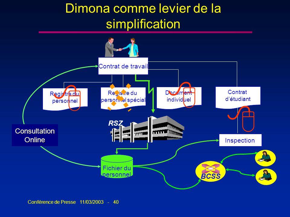 Conférence de Presse 11/03/2003 - 40 Dimona comme levier de la simplification Registre du personnel Registre du personnel spécial Document individuel