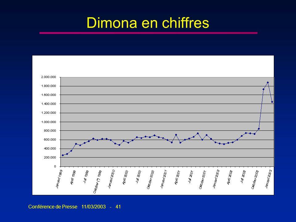 Conférence de Presse 11/03/2003 - 41 Dimona en chiffres