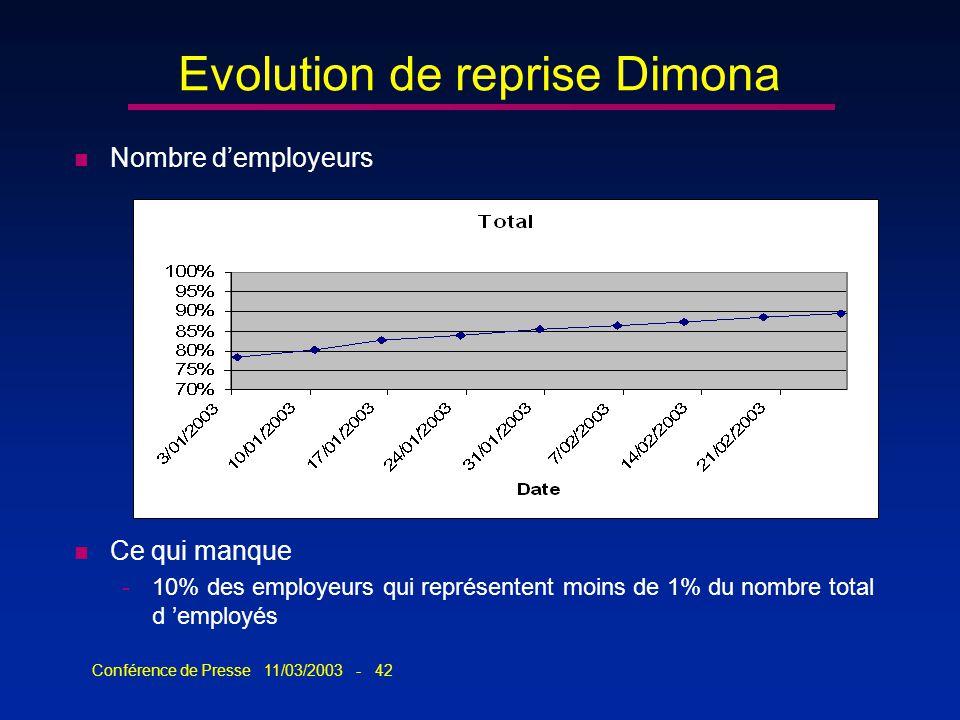 Conférence de Presse 11/03/2003 - 42 Evolution de reprise Dimona n Nombre demployeurs n Ce qui manque -10% des employeurs qui représentent moins de 1%