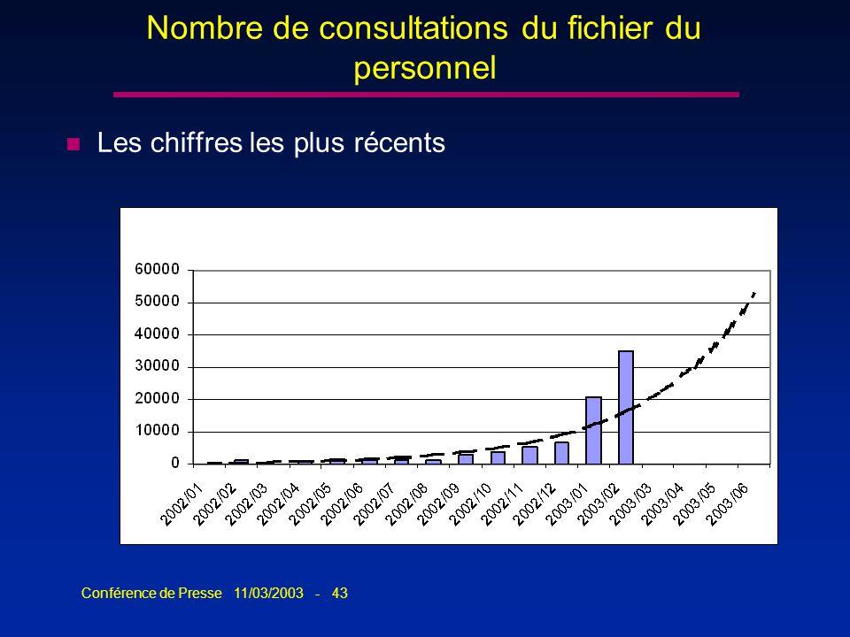 Conférence de Presse 11/03/2003 - 43 Nombre de consultations du fichier du personnel n Les chiffres les plus récents
