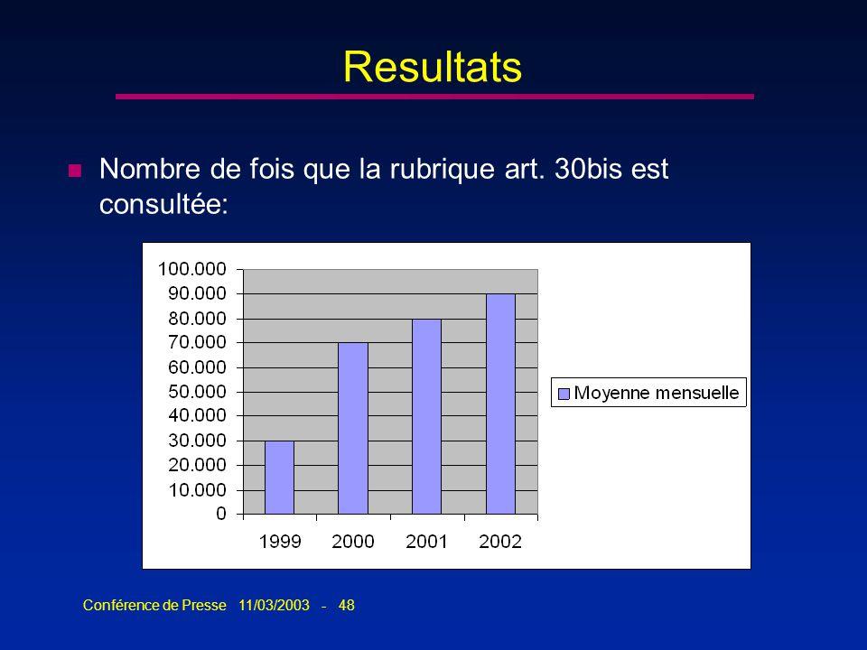 Conférence de Presse 11/03/2003 - 48 Resultats n Nombre de fois que la rubrique art. 30bis est consultée: