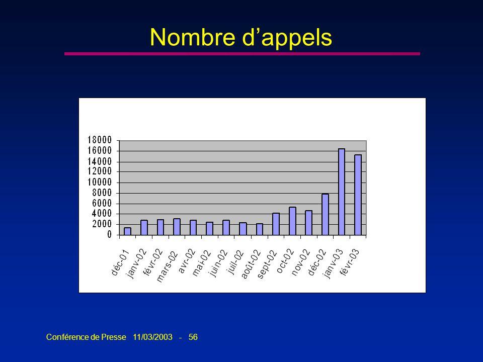 Conférence de Presse 11/03/2003 - 56 Nombre dappels