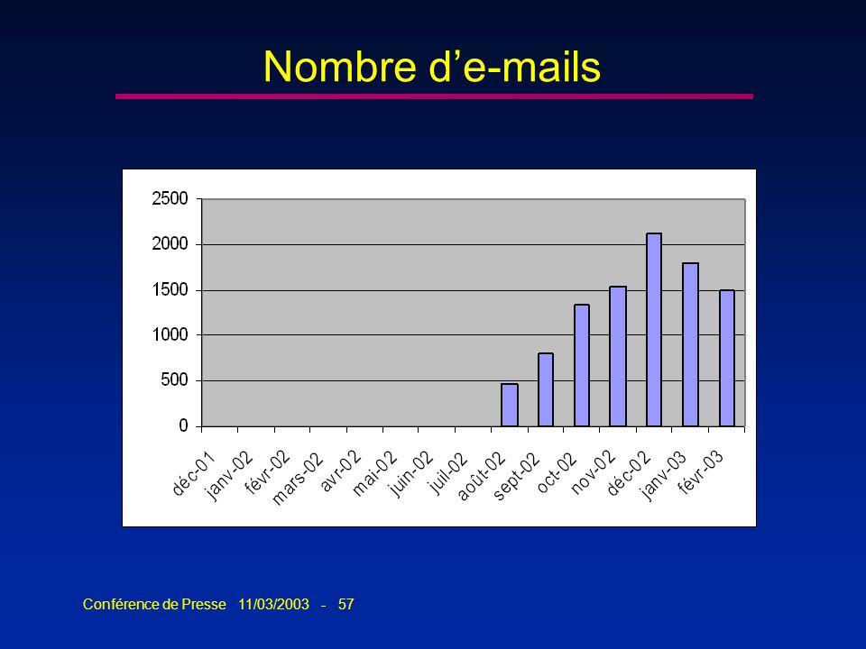 Conférence de Presse 11/03/2003 - 57 Nombre de-mails