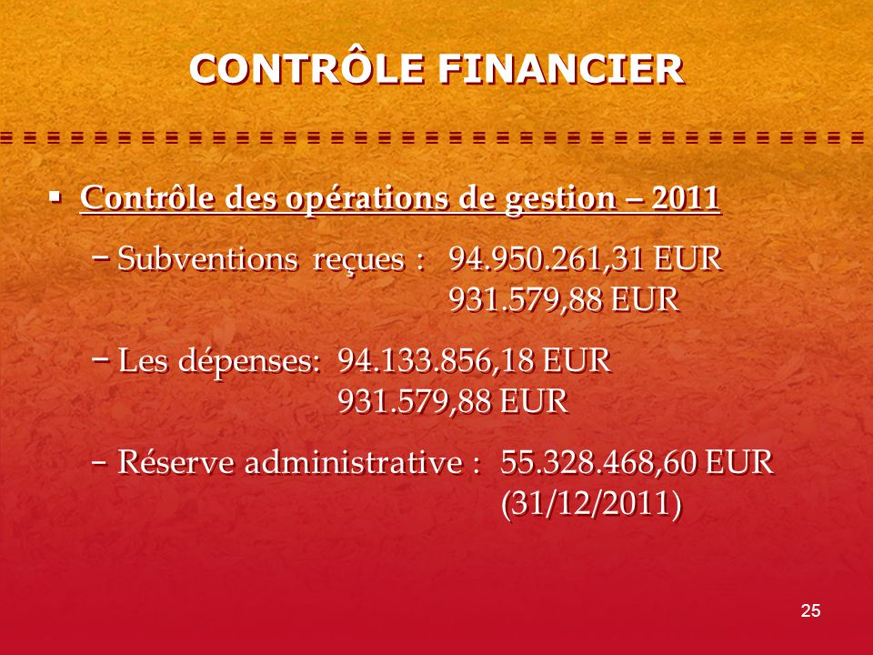 25 CONTRÔLE FINANCIER Contrôle des opérations de gestion – 2011 Subventions reçues : 94.950.261,31 EUR 931.579,88 EUR Les dépenses: 94.133.856,18 EUR 931.579,88 EUR Réserve administrative : 55.328.468,60 EUR (31/12/2011) Contrôle des opérations de gestion – 2011 Subventions reçues : 94.950.261,31 EUR 931.579,88 EUR Les dépenses: 94.133.856,18 EUR 931.579,88 EUR Réserve administrative : 55.328.468,60 EUR (31/12/2011)