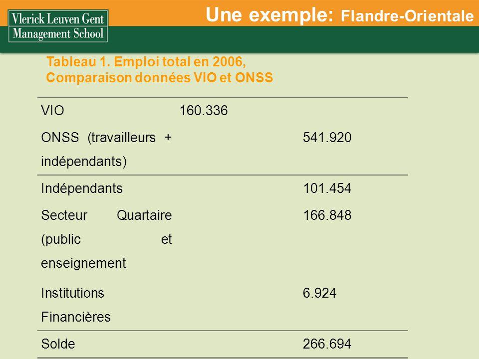 Une exemple: Flandre-Orientale VIO160.336 ONSS (travailleurs + indépendants) 541.920 Indépendants101.454 Secteur Quartaire (public et enseignement 166.848 Institutions Financières 6.924 Solde266.694 Tableau 1.
